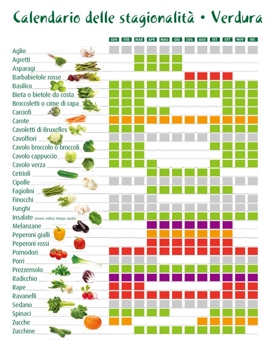 Calendario Stagionalita Frutta E Verdura.Dettaglio